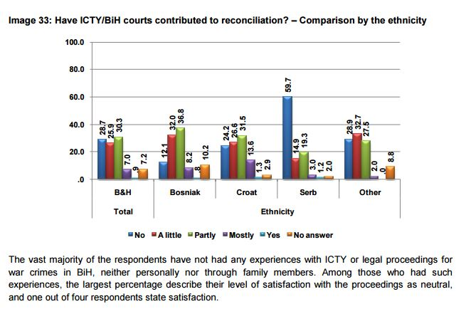 ICTYreconciliation